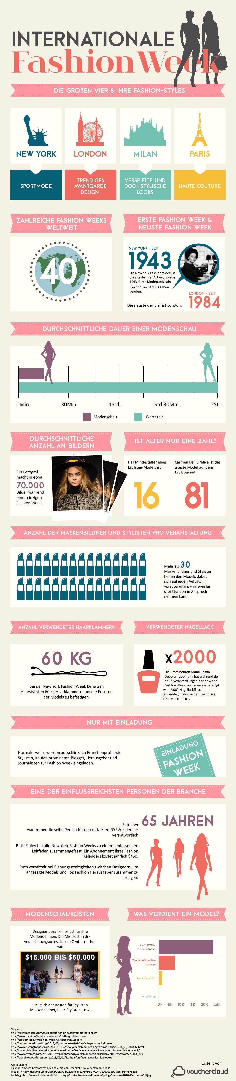 VOC_Fashion-Week-Infografik